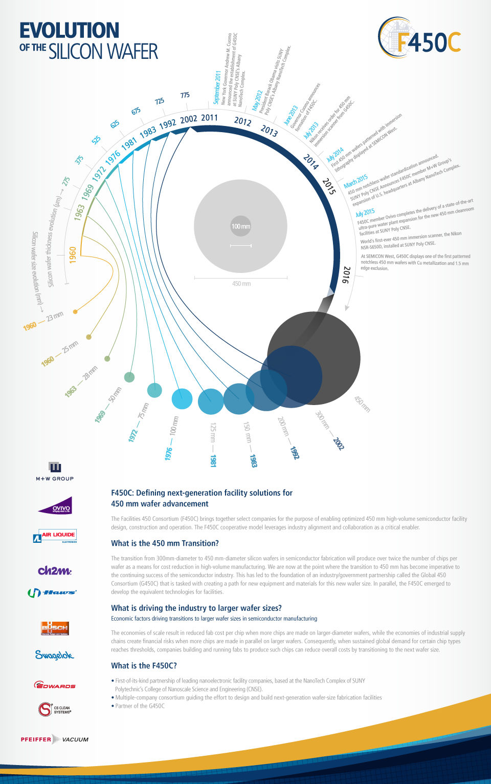 F450C_Wafer-History-Infographic_FNL_ForWeb