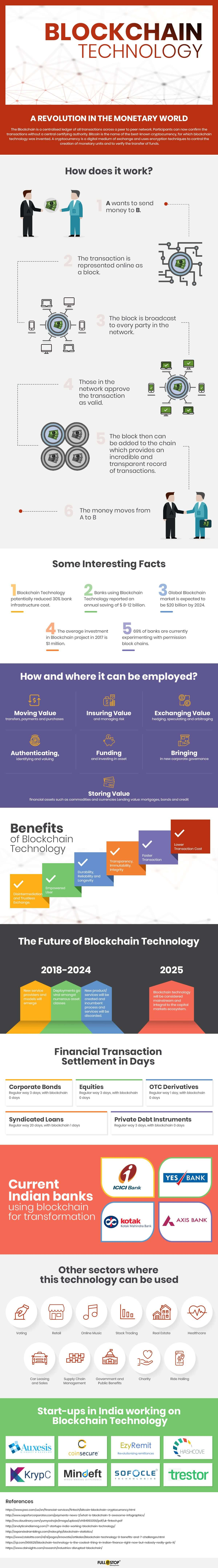 technology blockchain infographic