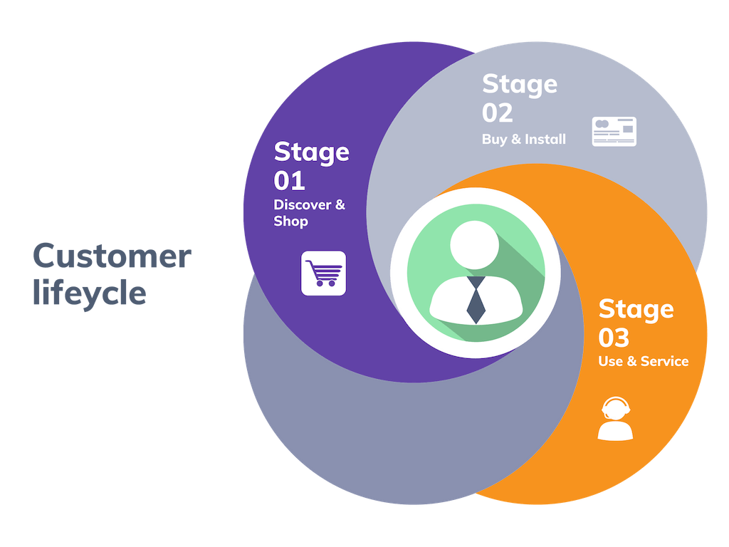 Industry 4.0 and The Customer Lifecycle