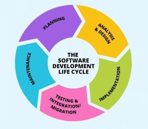 Software development life cycle explained